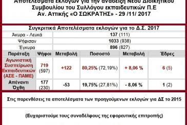 αποτελεσματα εκλογών για ΔΣ Σωκράτης