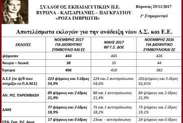 Αποτελέσματα εκλογών για την ανάδειξη νέου Δ.Σ. και Ε.Ε.